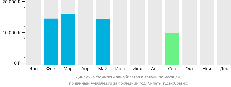 Динамика стоимости авиабилетов в Каяани по месяцам