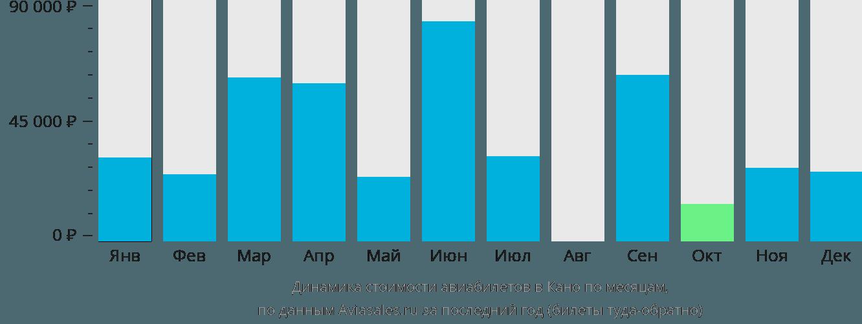 Динамика стоимости авиабилетов в Кано по месяцам