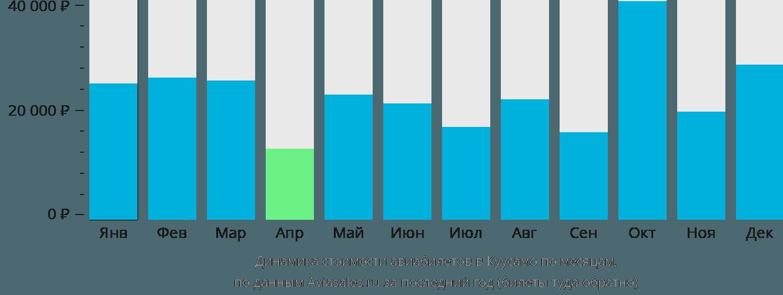 Динамика стоимости авиабилетов в Куусамо по месяцам
