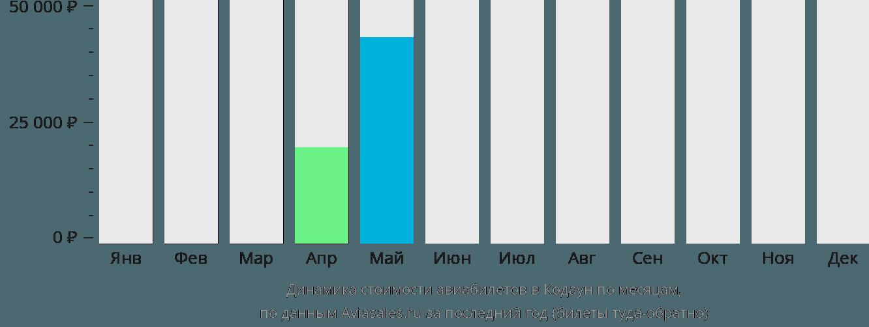 Динамика стоимости авиабилетов в Кавтаянг по месяцам