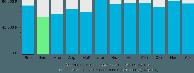 Динамика стоимости авиабилетов в Кабул по месяцам