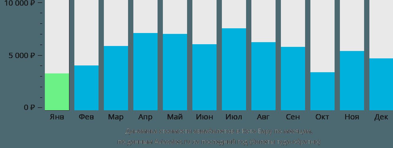 Динамика стоимости авиабилетов в Кота-Бару по месяцам