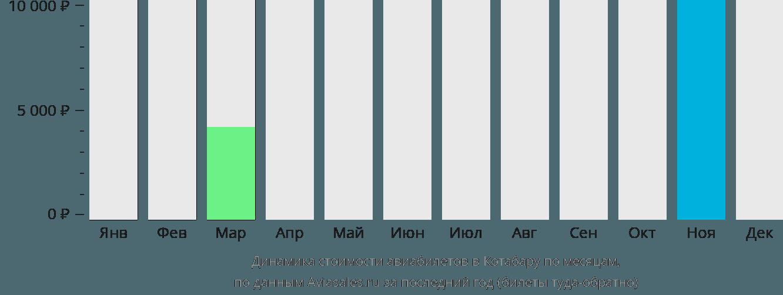 Динамика стоимости авиабилетов в Котабару по месяцам