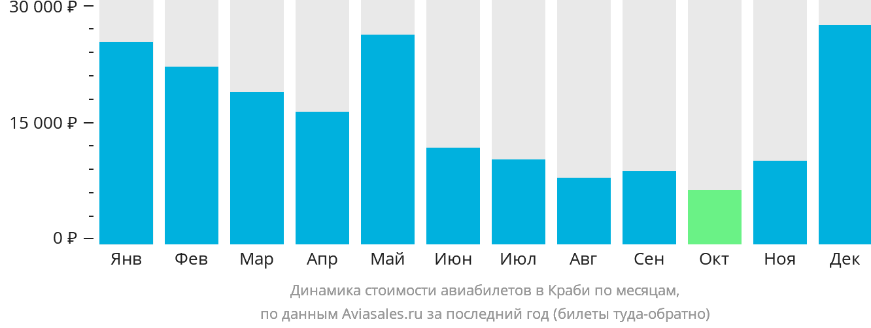 Динамика стоимости авиабилетов в Краби по месяцам