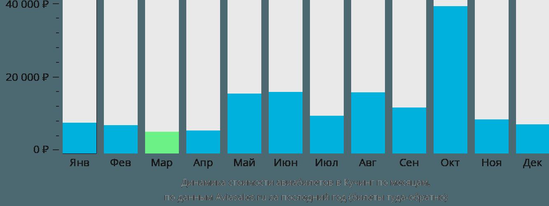 Динамика стоимости авиабилетов в Кучинга по месяцам