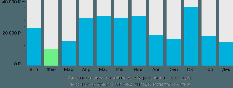 Динамика стоимости авиабилетов в Кахраманмараш по месяцам