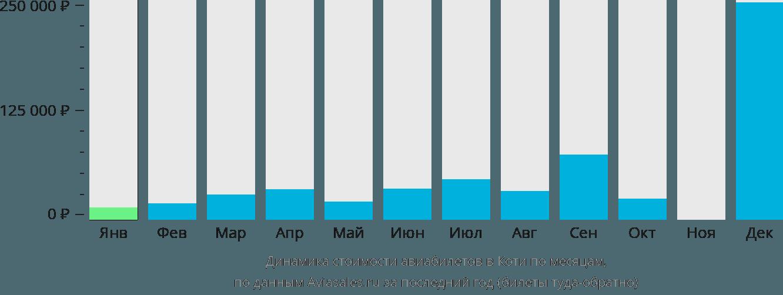 Динамика стоимости авиабилетов Коти по месяцам