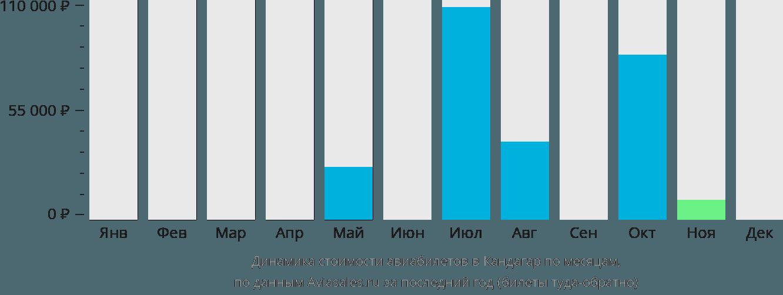 Динамика стоимости авиабилетов в Кандагар по месяцам