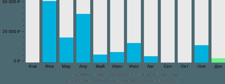Динамика стоимости авиабилетов в Кендари по месяцам