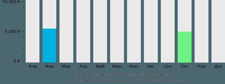 Динамика стоимости авиабилетов в Кярдлу по месяцам