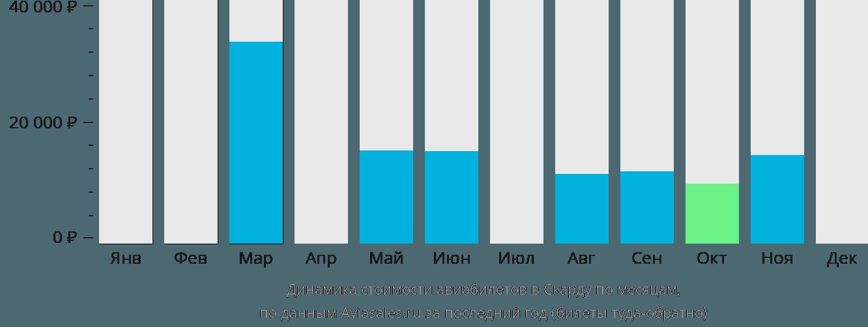 Динамика стоимости авиабилетов в Скарду по месяцам