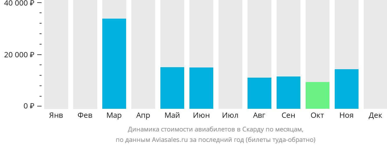 Динамика стоимости авиабилетов Скарду по месяцам