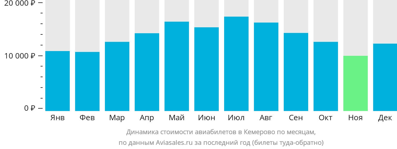 Динамика стоимости авиабилетов в Кемерово по месяцам