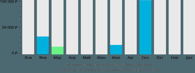 Динамика стоимости авиабилетов в Кеми по месяцам