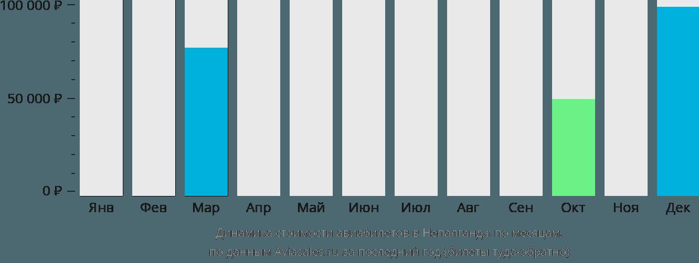 Динамика стоимости авиабилетов в Непалгандж по месяцам