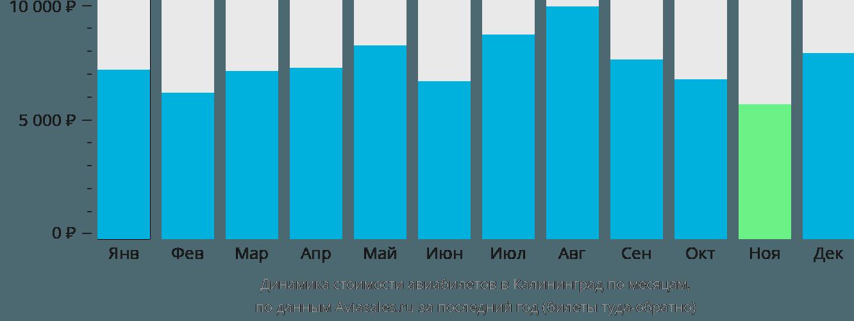 Динамика стоимости авиабилетов в Калининград по месяцам