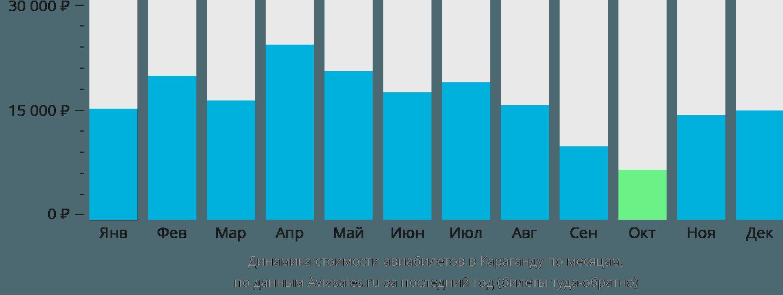 Динамика стоимости авиабилетов в Караганду по месяцам