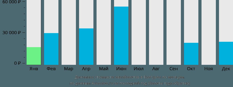 Динамика стоимости авиабилетов в Калгурли по месяцам