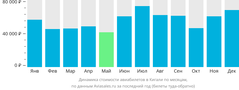 Динамика стоимости авиабилетов в Кигали по месяцам