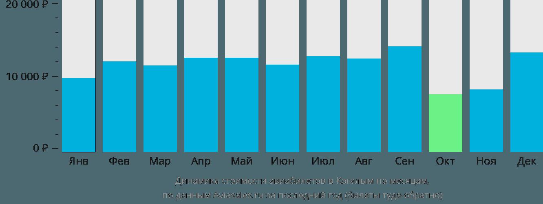 Динамика стоимости авиабилетов в Когалым по месяцам