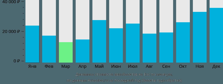 Динамика стоимости авиабилетов в Кос по месяцам