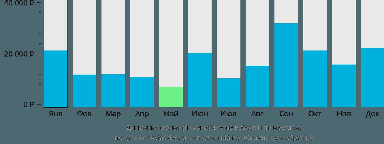 Динамика стоимости авиабилетов в Херсон по месяцам