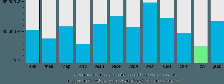 Динамика стоимости авиабилетов в Гаосюн по месяцам