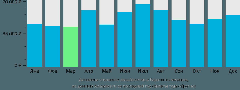 Динамика стоимости авиабилетов в Карачи по месяцам