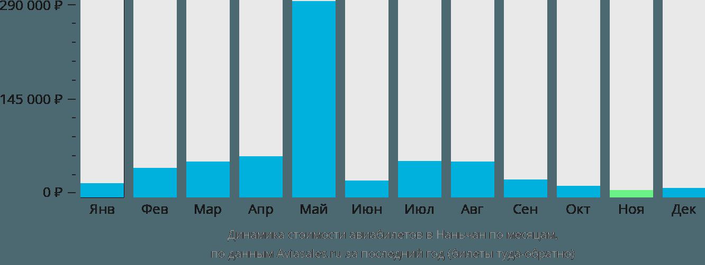 Динамика стоимости авиабилетов в Наньчан по месяцам