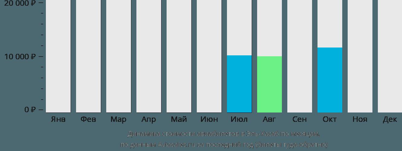 Динамика стоимости авиабилетов в Эль-Хасаб по месяцам