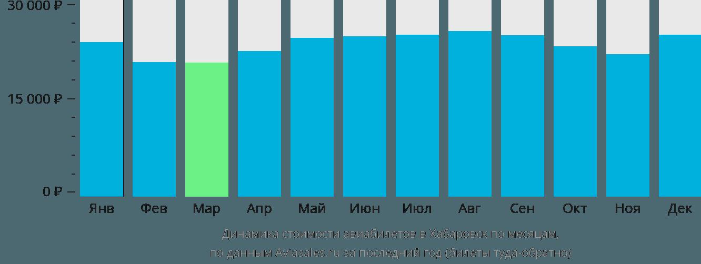 Динамика стоимости авиабилетов в Хабаровск по месяцам