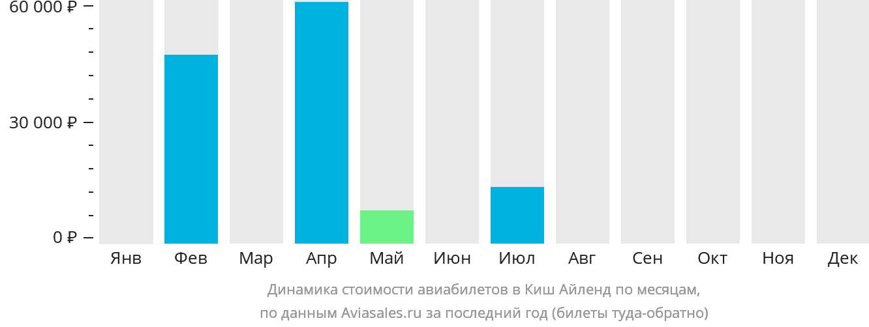 Динамика стоимости авиабилетов в Киш Айленд по месяцам