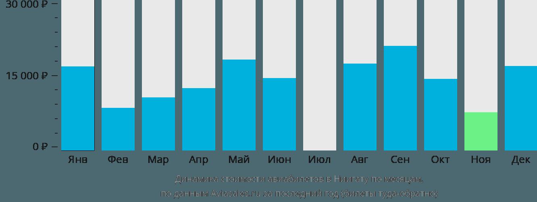 Динамика стоимости авиабилетов в Ниигату по месяцам