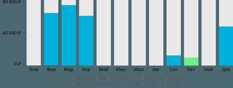 Динамика стоимости авиабилетов в Кимберли по месяцам