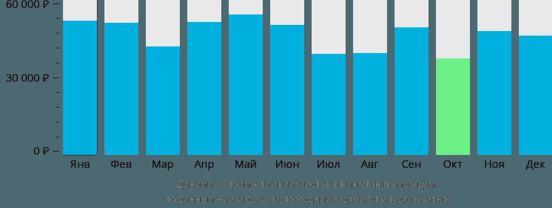 Динамика стоимости авиабилетов в Кингстон по месяцам