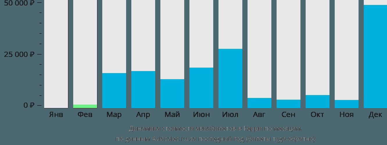 Динамика стоимости авиабилетов в Фарранфор по месяцам