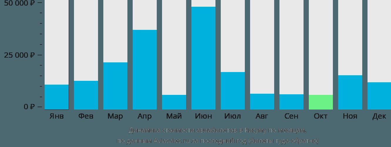 Динамика стоимости авиабилетов в Кисуму по месяцам
