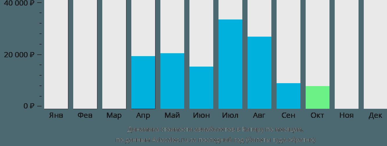 Динамика стоимости авиабилетов Китира по месяцам