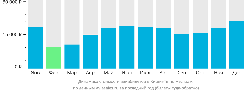 Динамика стоимости авиабилетов в Кишинёв по месяцам