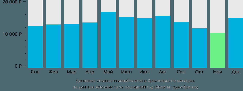 Динамика стоимости авиабилетов в Красноярск по месяцам