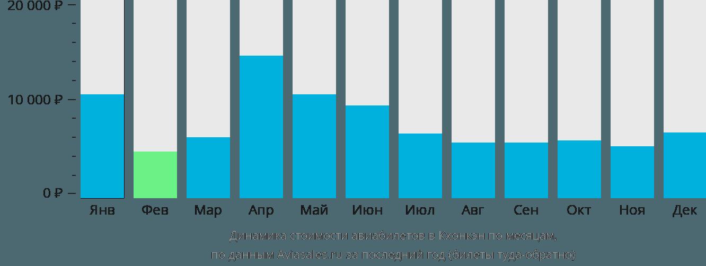 Динамика стоимости авиабилетов в Кхонкэн по месяцам