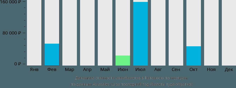 Динамика стоимости авиабилетов в Китакюсю по месяцам