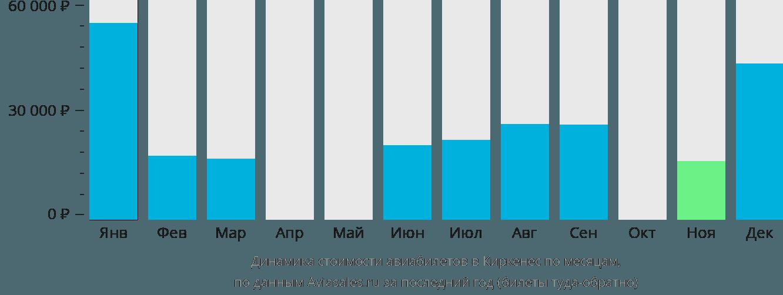 Динамика стоимости авиабилетов в Киркенес по месяцам