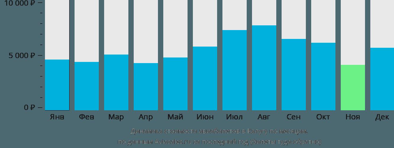 Динамика стоимости авиабилетов в Калугу по месяцам