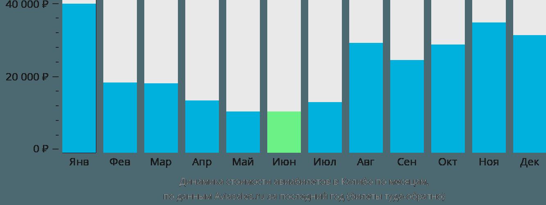 Динамика стоимости авиабилетов в Калибо по месяцам