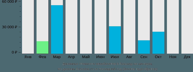 Динамика стоимости авиабилетов в Кальмар по месяцам