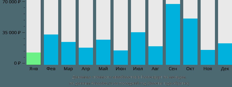 Динамика стоимости авиабилетов в Клагенфурт по месяцам