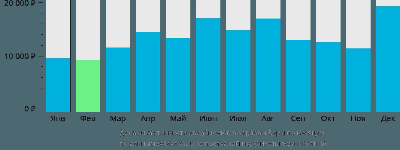 Динамика стоимости авиабилетов в Карловы Вары по месяцам