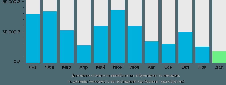 Динамика стоимости авиабилетов в Куньмина по месяцам