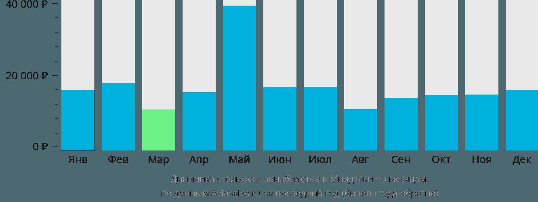Динамика стоимости авиабилетов в Миядзаки по месяцам